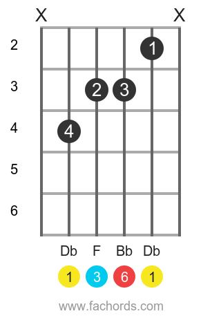 Db 6 position 1 guitar chord diagram