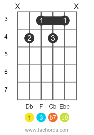 Db 7(b9) position 1 guitar chord diagram