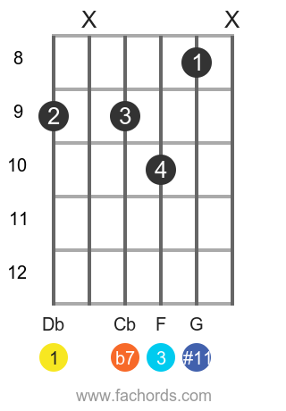 Db 7(#11) position 1 guitar chord diagram