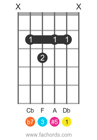 Db 7(#5) position 1 guitar chord diagram
