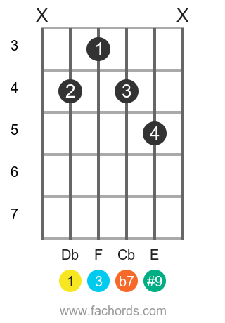Db 7(#9) position 1 guitar chord diagram