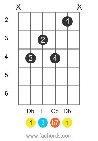 Db 7 position 1 guitar chord diagram
