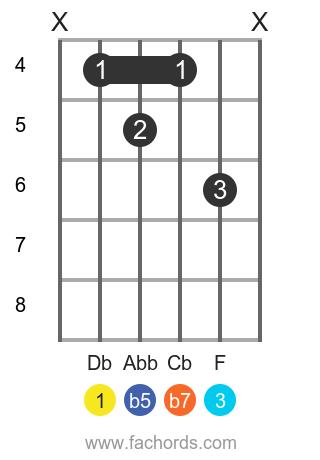 Db 7b5 position 1 guitar chord diagram