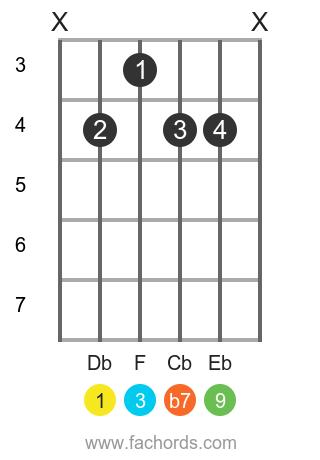 Db 9 position 1 guitar chord diagram