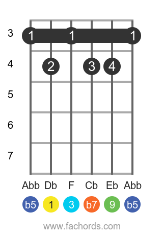 Db 9b5 position 1 guitar chord diagram