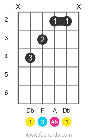Db aug position 1 guitar chord diagram