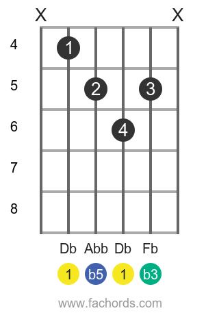 Db dim position 1 guitar chord diagram