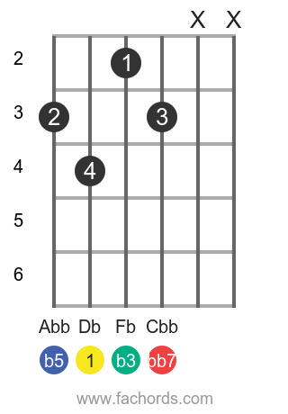 Db dim7 position 1 guitar chord diagram
