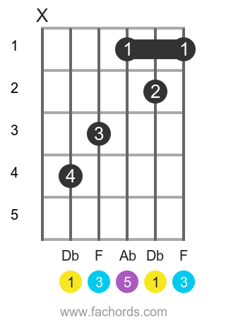 Db maj position 1 guitar chord diagram
