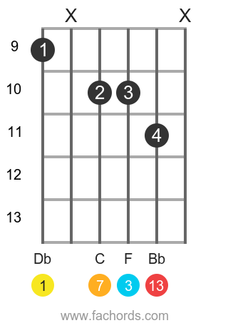 Db maj13 position 1 guitar chord diagram