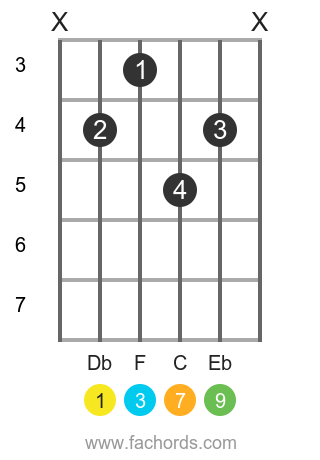 Db maj9 position 1 guitar chord diagram