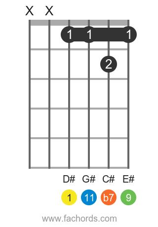 D# 11 position 1 guitar chord diagram