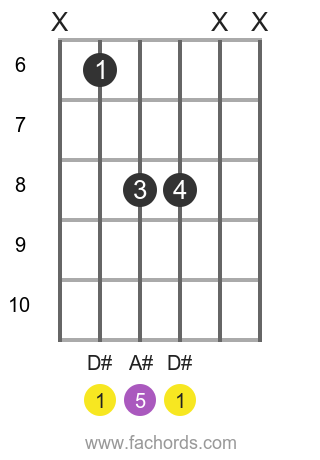 D# 5 position 1 guitar chord diagram