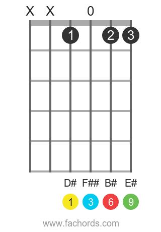 D# 6/9 position 1 guitar chord diagram