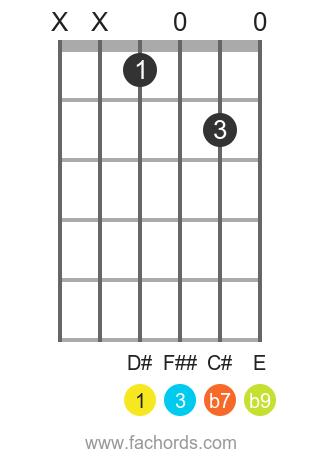 D# 7(b9) position 1 guitar chord diagram