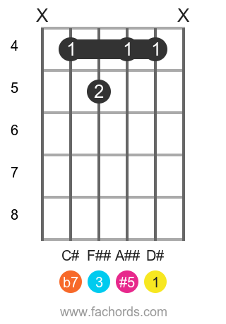 D# 7(#5) position 1 guitar chord diagram