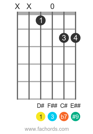 D# 7(#9) position 1 guitar chord diagram