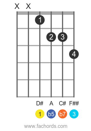D# 7b5 position 1 guitar chord diagram