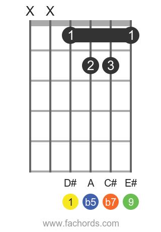 D# 9b5 position 1 guitar chord diagram