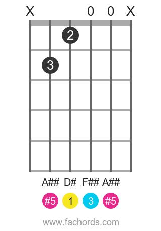 D# aug position 1 guitar chord diagram