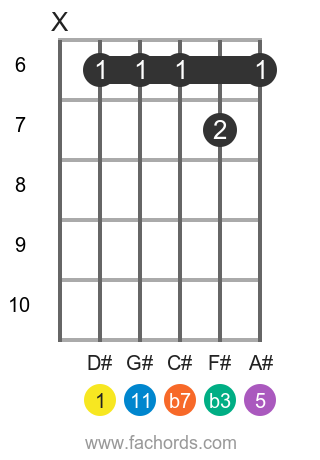 D# m11 position 7 guitar chord diagram