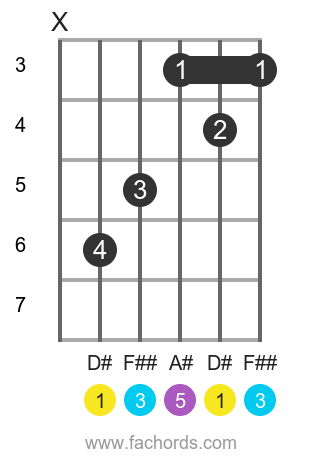 D# maj position 1 guitar chord diagram