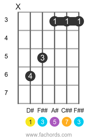 D# maj7 position 1 guitar chord diagram