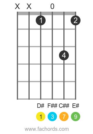 D# maj9 position 1 guitar chord diagram