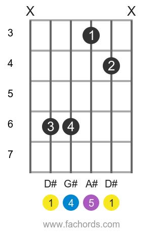 D# sus4 position 1 guitar chord diagram