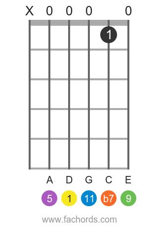 D 11 position 1 guitar chord diagram