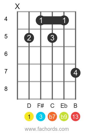 D 13(b9) position 3 guitar chord diagram