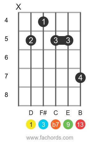 D 13 position 1 guitar chord diagram