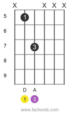 D 5 position 1 guitar chord diagram