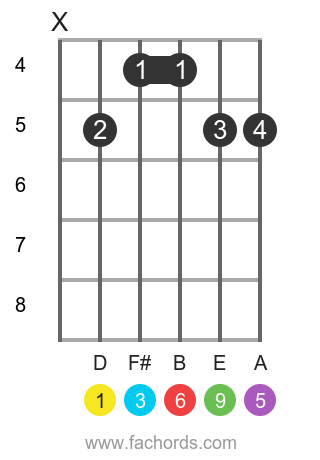 D 6/9 position 1 guitar chord diagram