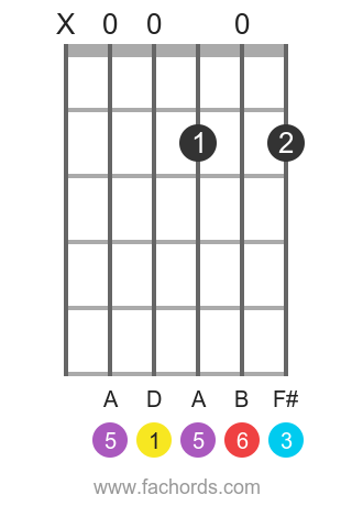 D 6 position 1 guitar chord diagram