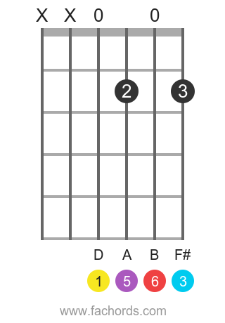 Sixth (6th) Guitar Chords Chart and Lesson