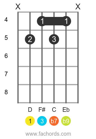 D 7(b9) position 1 guitar chord diagram