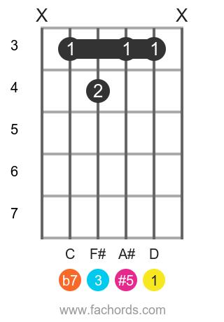 D 7(#5) position 1 guitar chord diagram