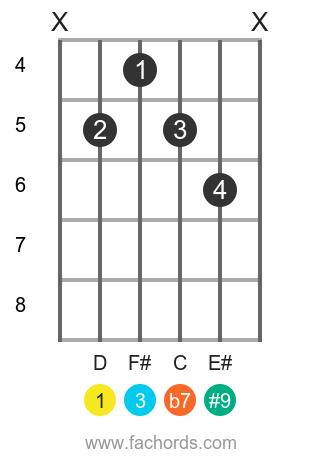 D 7(#9) position 1 guitar chord diagram