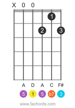 D 7 position 1 guitar chord diagram