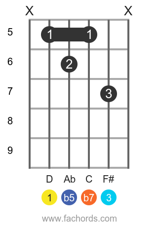 D 7b5 position 1 guitar chord diagram
