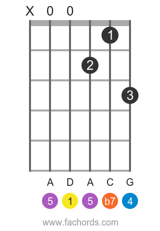 D 7sus4 position 1 guitar chord diagram