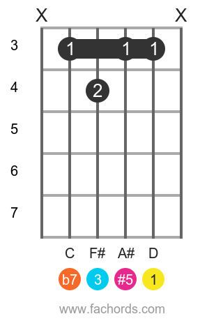 D 9(#5) position 19 guitar chord diagram