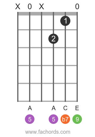 D 9 position 1 guitar chord diagram