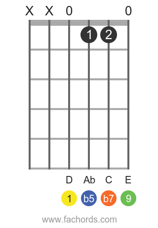 D 9b5 position 1 guitar chord diagram