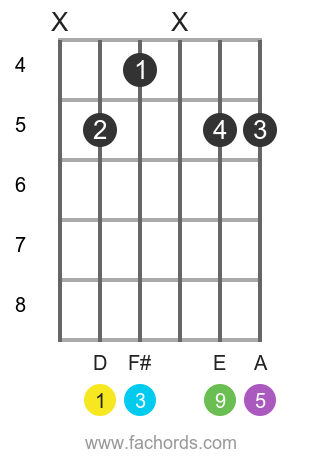 D add9 position 2 guitar chord diagram