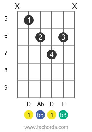 D dim position 1 guitar chord diagram