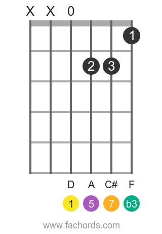 D m(maj7) position 1 guitar chord diagram