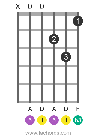 D m position 1 guitar chord diagram
