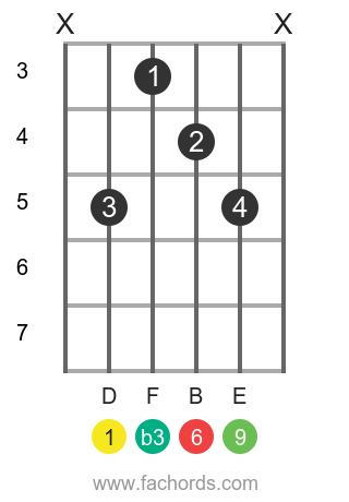 D m6/9 position 1 guitar chord diagram